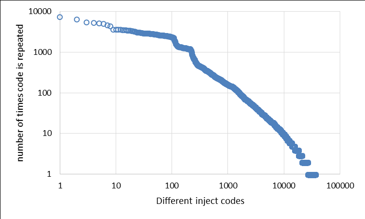 Inject code similarity
