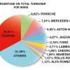 Percentage on Total Turnover for Make
