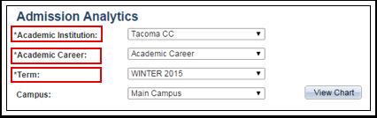 Admissions Analytics