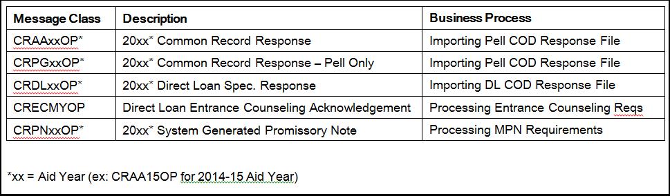 Navigation: Main Menu > Financial Aid > File Management > COD Full Participant > Import COD Response Data