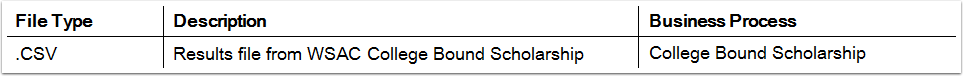 Navigation: Main Menu > Financial Aid > CTC Custom > CTC Interfaces > College Bound Scholarship > College Bound Inbound Process