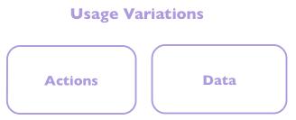 Usage Variations