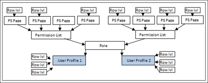 Distributed User Profiles