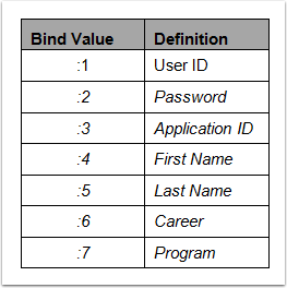 Bind Values table