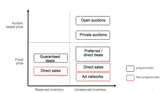 Buying methods