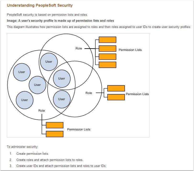 Understanding PS Security flow chart