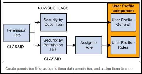 Permission flow chart