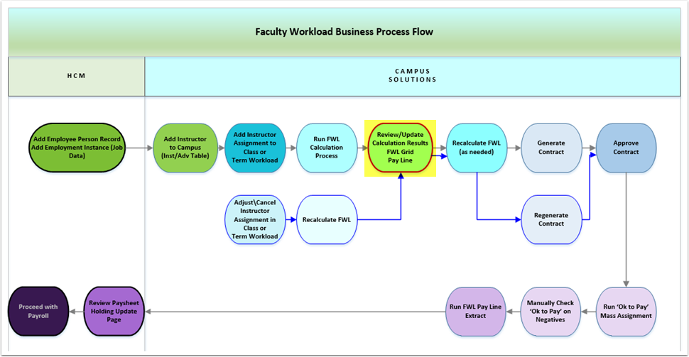 Faculty Workload Business Process Flow Chart