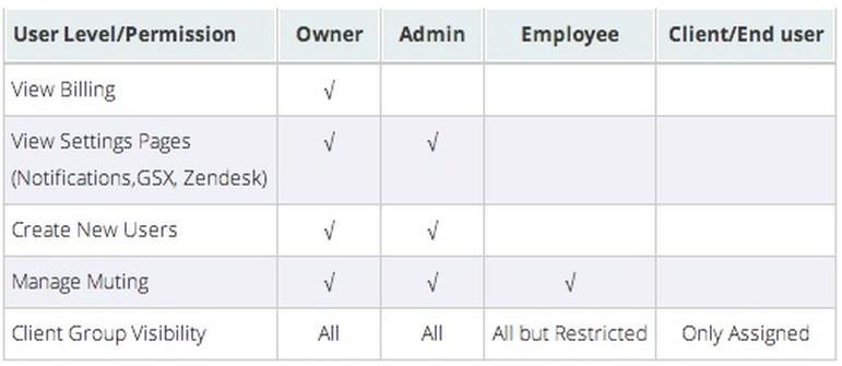 Set User Permissions