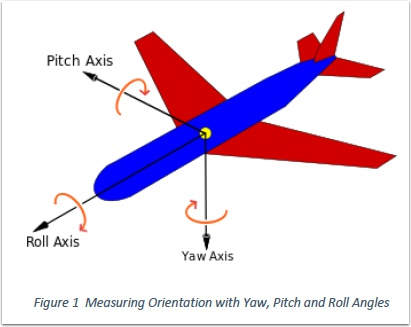 Measuring Orientation with Yaw, Pitch and Roll Angles