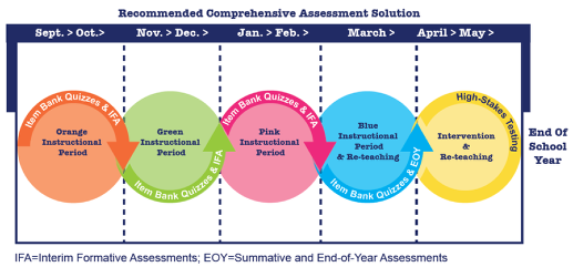 Interim Formative Assessments (IFAs)