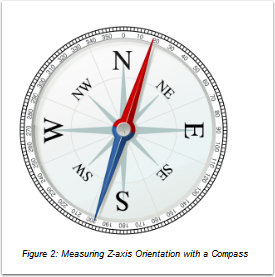 Measuring Z-axis Orientation with a Compass