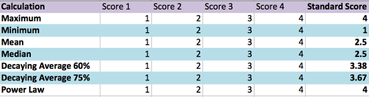 Standard Score (Hierarchy 1):
