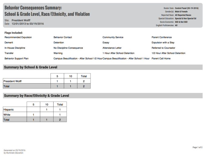 Behavior Consequences Summary: School & Grade Level, Race