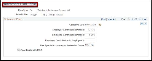 Retirement Plan table
