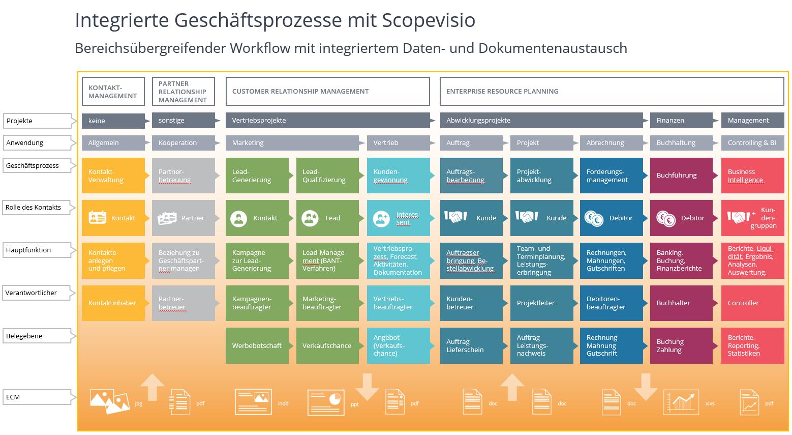 Geschäftsprozesse mit Scopevisio