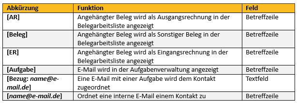 E-Mail-Befehle