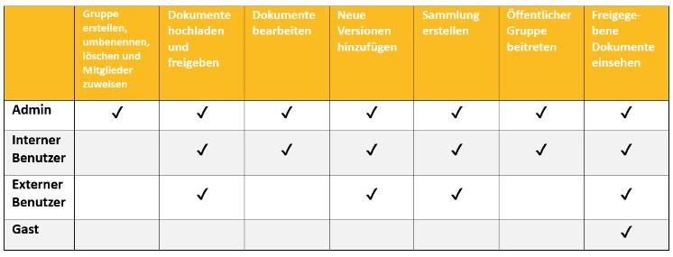 Teamwork-Benutzertypen und ihre Rechte