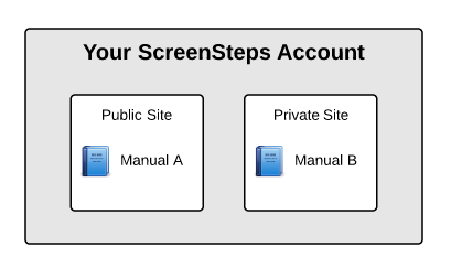 Sites and the ScreenSteps Live API