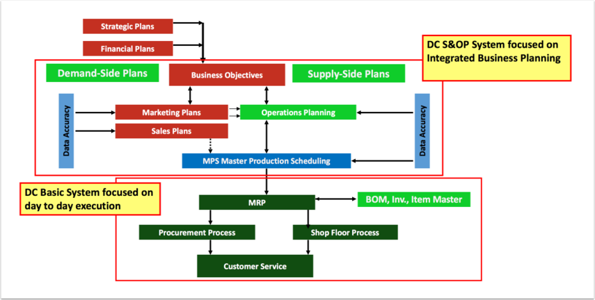 S&OP Business Model