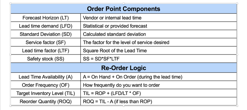 Basic Order Point Logic
