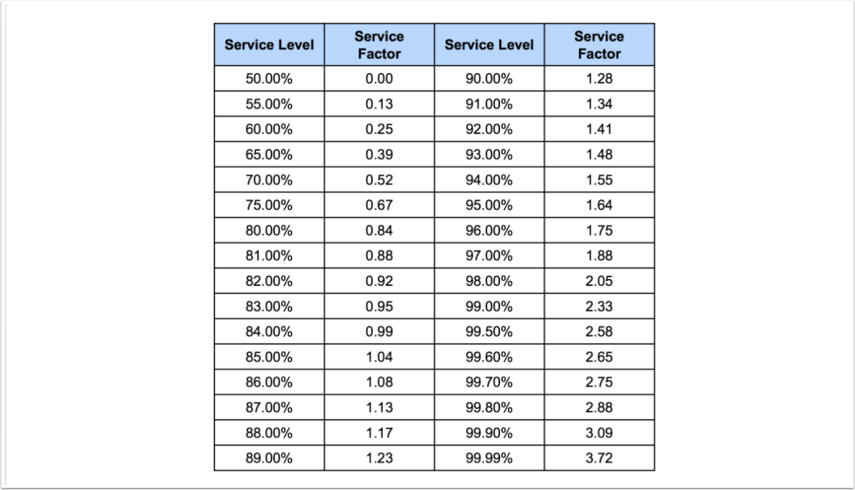 Service Factor Table