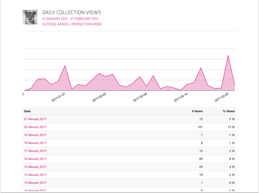 Daily Collection views (article-based)