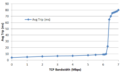 How is Trip time impacted by Bandwidth usage?