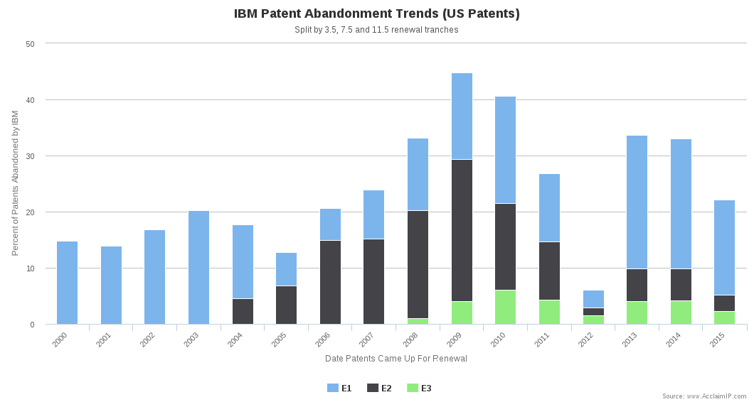Patent Abandonment Chart Using MDATE and TRANCHE Fields