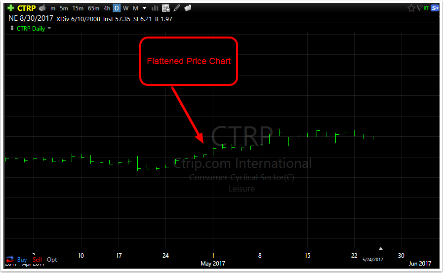 Please note that the closer these arrows are to each other the less price movement you will see.