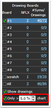 8. The Only > x% chart control allows you to only show drawings that larger than the specified % of the chart. This helps to hide drawings that become too small to use when the chart history is expanded.