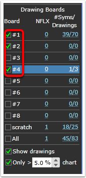 You can have multiple boards visible at the same time.