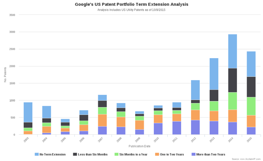 Google's US Patent Portfolio by Existence of Term Extensions