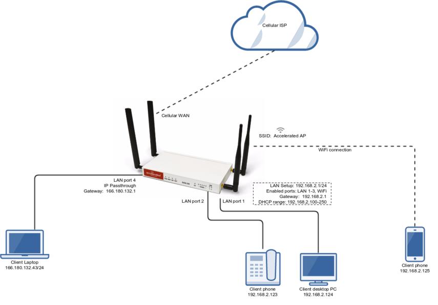 6350 SR_separate_LAN_port_with_IP_passthrough?1495803086 lan port with ip passthrough 6350 sr 6355 sr lte router  at n-0.co