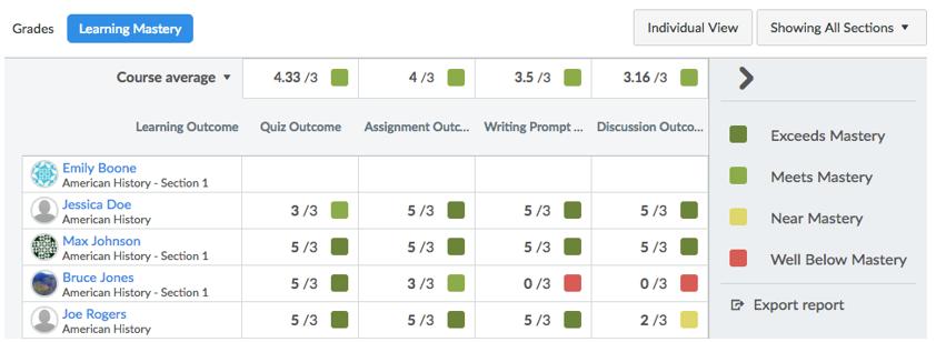 ¿Qué es el Libro de calificaciones de dominio del aprendizaje?
