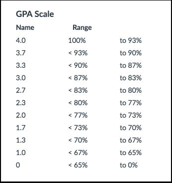 Tallkarakter (GPA)-skala