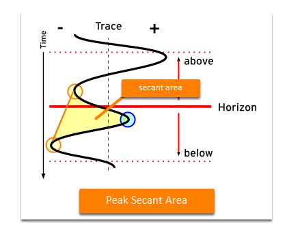 Peak secant area