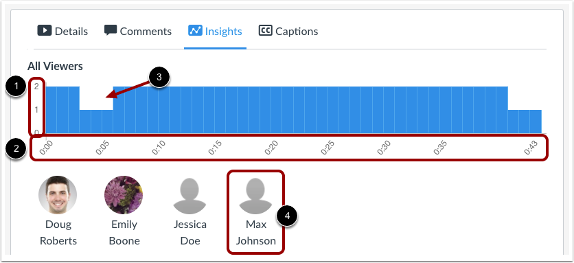 View Insights