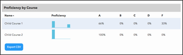 Master course Test Analytics Reports