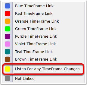 If you choose yellow this chart will change when any timeframe is changed.