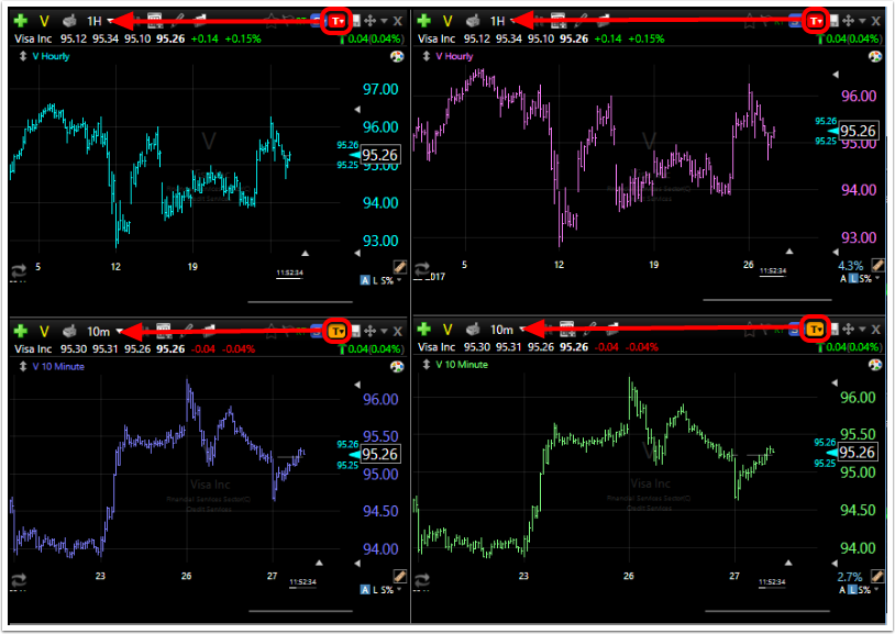 4. Changing the timeframe on a chart within a color group will change the timeframes on all other charts within that group.
