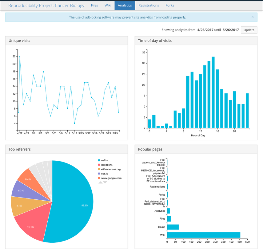 Project and Component Analytics