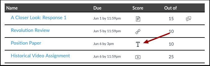 Test Assignment Score