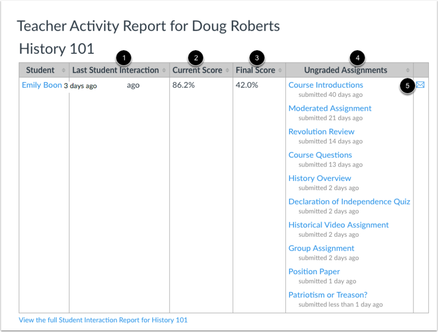 View Interactions Report