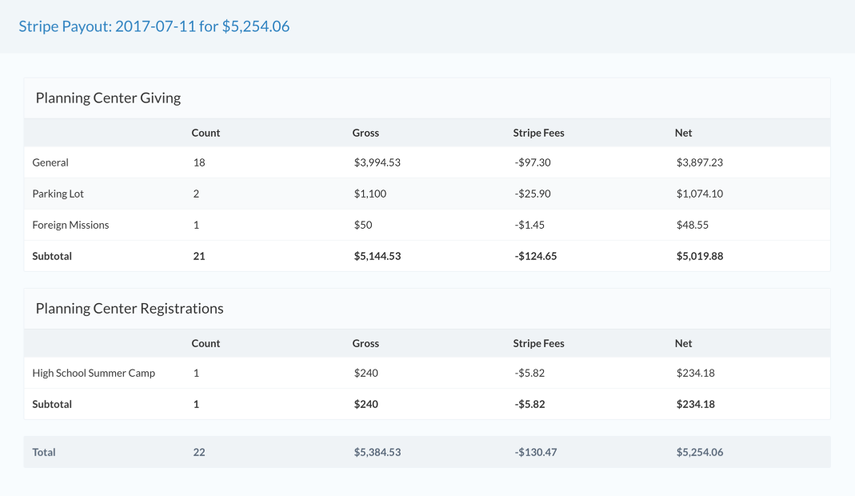 Stripe Payouts