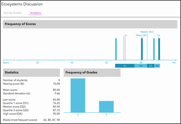 Review activity Analytics