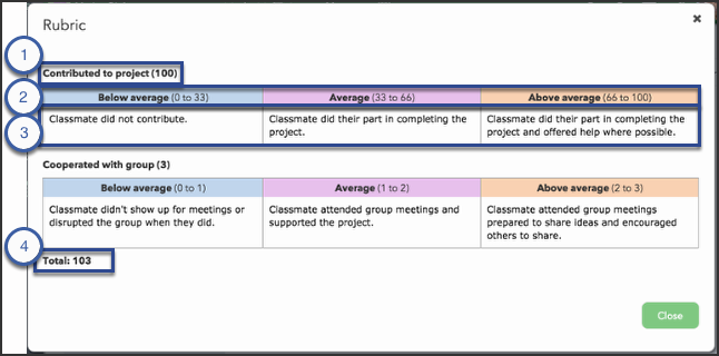 This image shows the components of a Rubric.