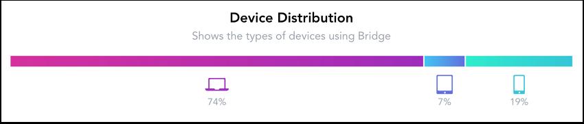 Voir Distribution des dispositifs