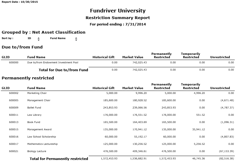 Restriction Summary Report: Shows the net asset balances on a per fund basis and in total as of a single date.