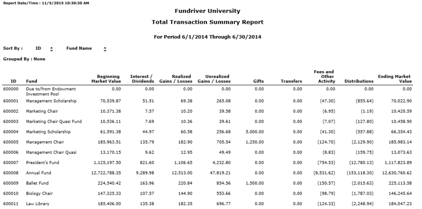 The TOTAL TRANSACTION SUMMARY REPORT shows activity for the specified period by fund.